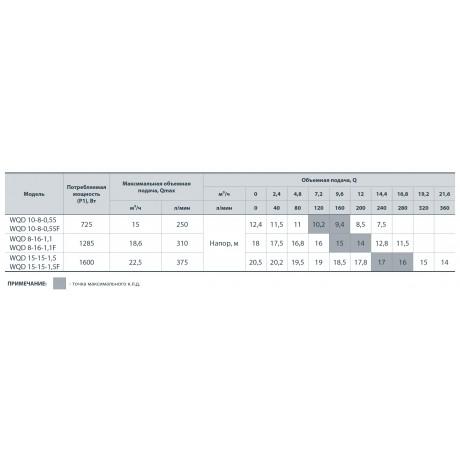 Дренажно-фекальный насос Насосы+Оборудование WQD 15-15-1,5 F 132036F