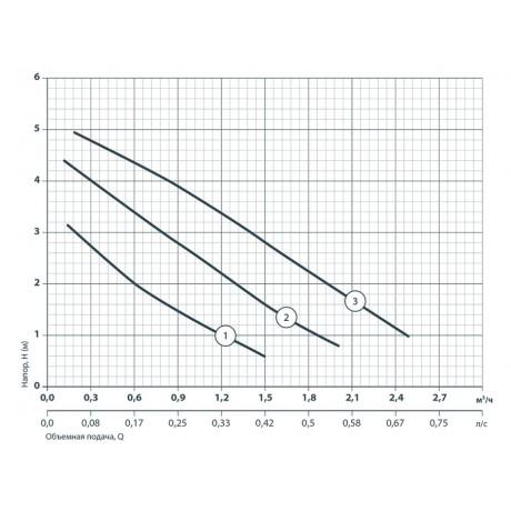 Циркуляционный насос Насосы+Оборудование BPS 25-4S-130 122007