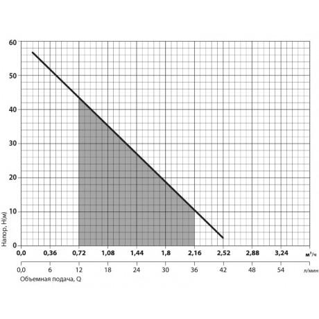 Скважинный насос Насосы+Оборудование 3SKm100 13222