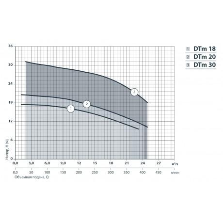 Центробежный поверхностный насос Насосы+Оборудование DTm 20 112096