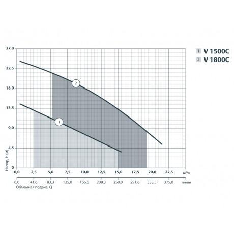 Дренажно-фекальный насос Sprut V1800С 132128