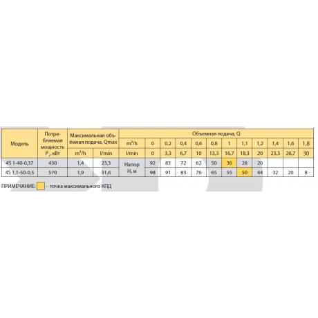 Скважинный насос Rudes 4S 1-40-0,37 9296