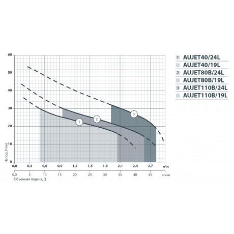 Насосная станция Насосы+Оборудование AUJET 40/24L без пятерника 9201