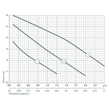 Циркуляционный насос Sprut LRS 25-6S-180 122151