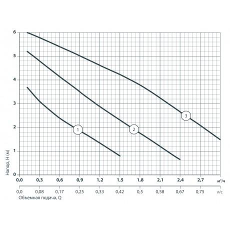 Циркуляционный насос Sprut LRS 25-6S-130 122145
