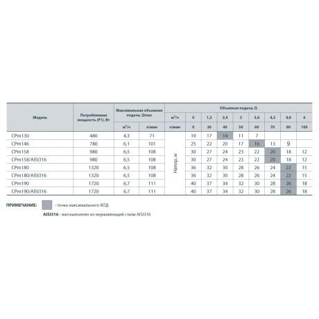 Центробежный поверхностный насос Насосы+Оборудование CPm 158 112051