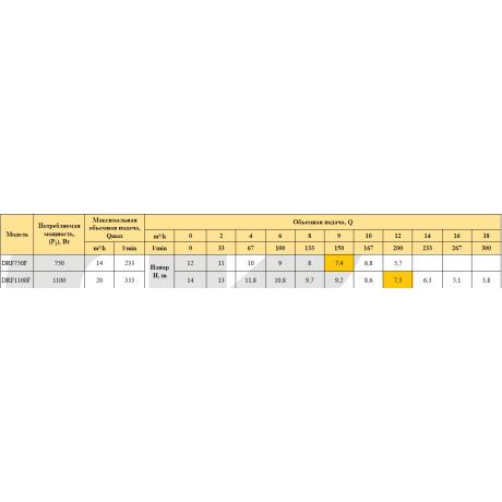 Дренажно-фекальный насос Rudes DRF 750F 9295