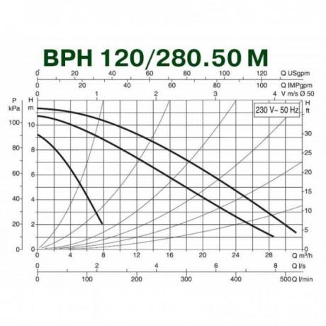Насос циркуляционный промышленный DAB BPH 120/280.50 M (official, 505927002)