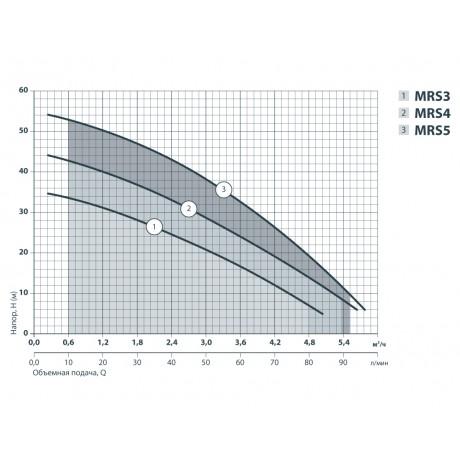 Центробежный поверхностный насос Sprut MRS 4 112110