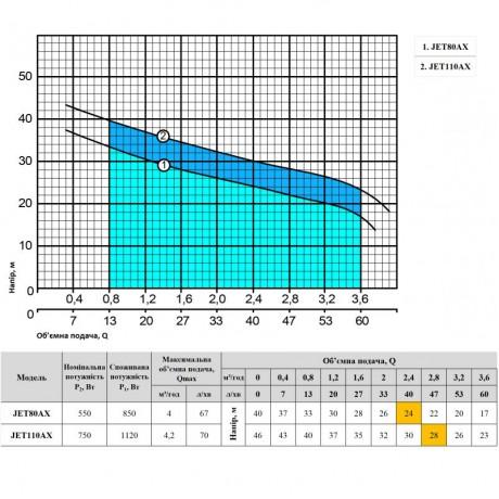Центробежный поверхностный насос Насосы+Оборудование JET80AX 4823072208312