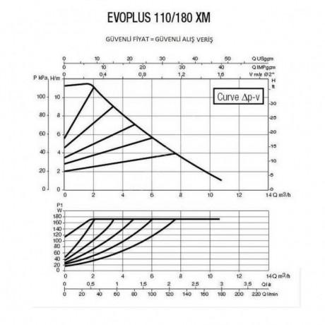 Насос циркуляционный промышленный DAB EVOPLUS 110/180 XM (official, 60150945)