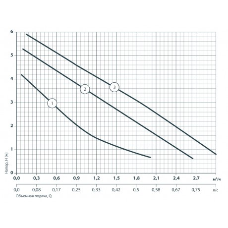 Циркуляционный насос Насосы+Оборудование BPS 25-6S-130 122010