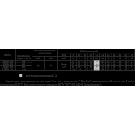 Скважинный насос Rudes 3FRESH 550 +кабель (25 м) 13340