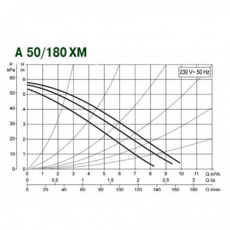 Насос циркуляционный бытовой DAB A 50/180 XM (official, 505802041)