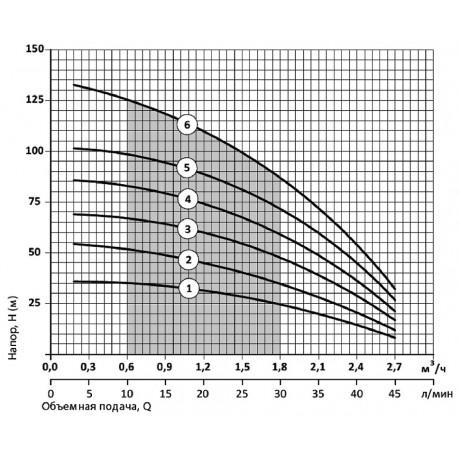 Скважинный насос Насосы+Оборудование 75 SWS 1.2-90-0.75 + муфта 8454