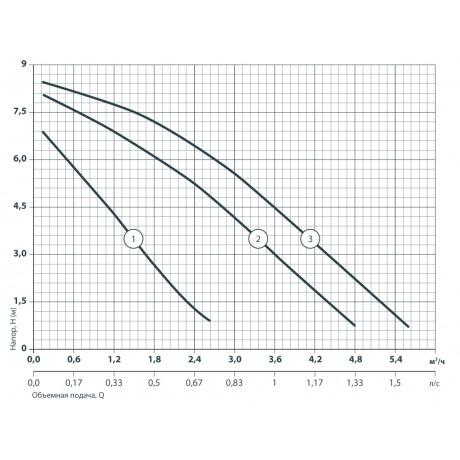 Циркуляционный насос Sprut GPD 25-8S-180 122110