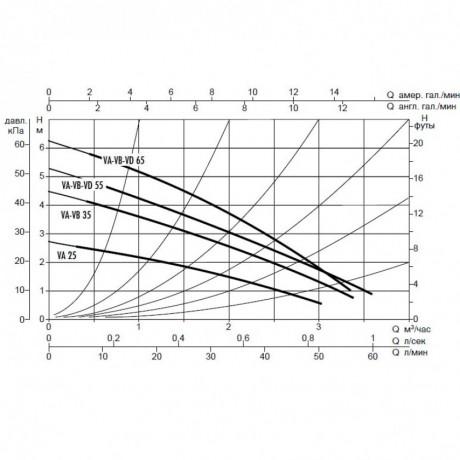 Насос циркуляционный бытовой DAB VA 25/180 (official, 60112900,60182196H)