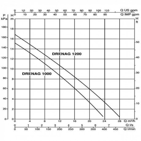 Насос дренажный DAB DRENAG 1000 M-A (official, 103041000)