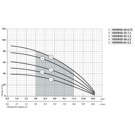 Скважинный насос Насосы+Оборудование 100 SWS 8-35-1.1 + муфта 10073