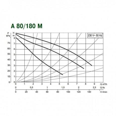 Насос циркуляционный бытовой DAB A 80/180 M (official, 505807001)