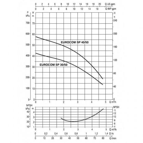 Насос для бассейна DAB EUROCOM SP 40/50 T (official, 60145281)