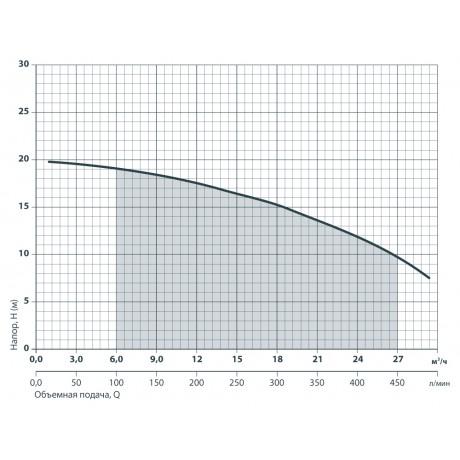Центробежный поверхностный насос Sprut 2DK 20 112158