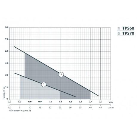 Вихревой поверхностный насос Насосы+Оборудование TPS 60 112006