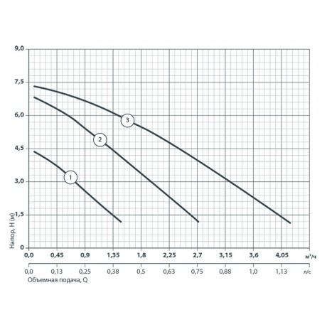 Циркуляционный насос Sprut LRS 25-7S-180 122153