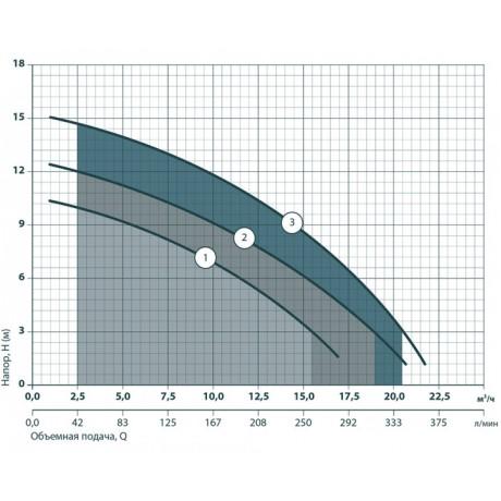 Дренажно-фекальный насос Насосы+Оборудование VS1100F 7909