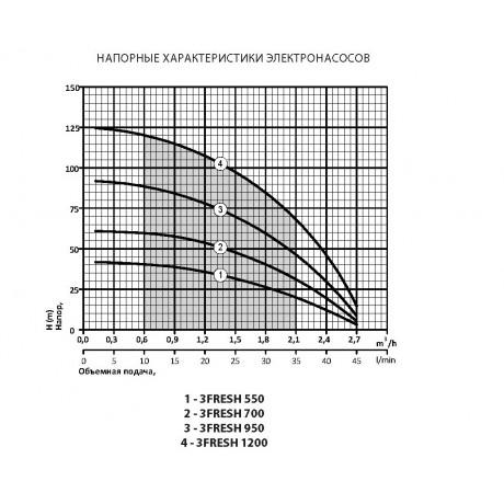 Скважинный насос Rudes 3FRESH 950 +кабель (40 м) 13342