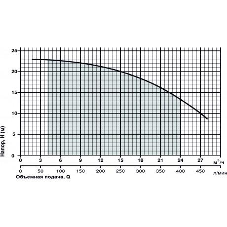 Центробежный поверхностный насос Sprut HPF 450 11078