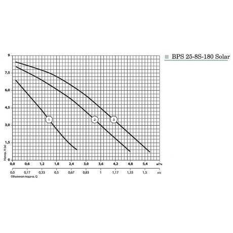 Циркуляционный насос Насосы+Оборудование BPS 25-8S-180 Solar 10561
