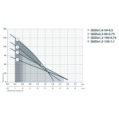 Скважинный насос Sprut QGDa 2,5-60-0.75 142176