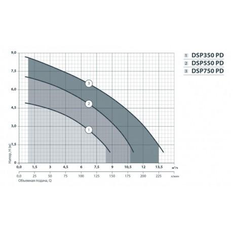 Дренажный насос Насосы+Оборудование DSP 750P 132004