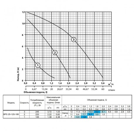 Циркуляционный насос Насосы+Оборудование BPS 25-12S-180 123716