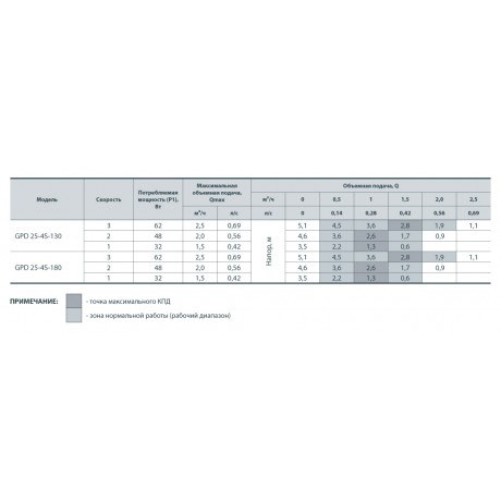 Циркуляционный насос Sprut GPD 25-4S-180 122104