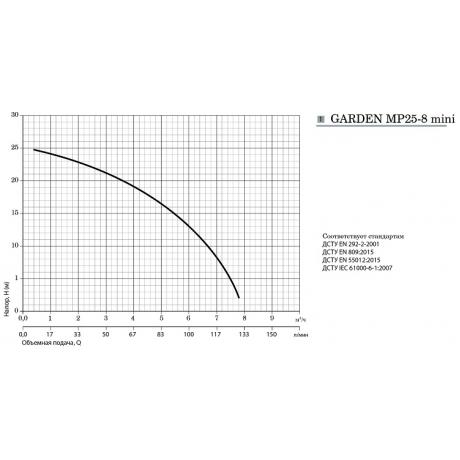 Мотопомпа Насосы+Оборудование Garden MP25-8 mini 10303