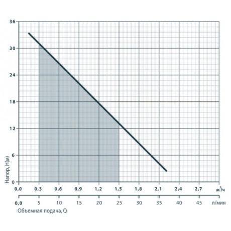 Поверхностный вихревой насос Rudes QB 60 6656