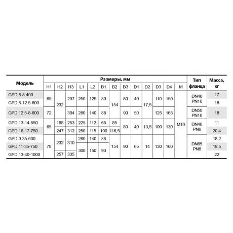 Циркуляционный насос Sprut GPD 9-35-600 5422