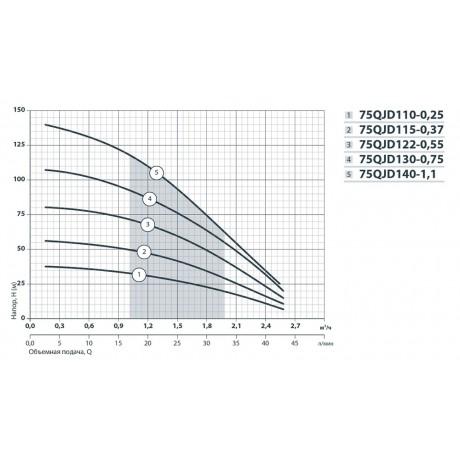 Скважинный насос Насосы+Оборудование 75QJD 130-0.75 142022