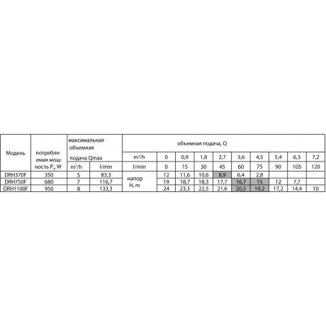 Дренажный насос Rudes DRH 370F 48127