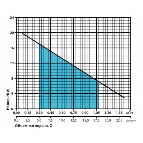Вихревой поверхностный насос Насосы+Оборудование QB 50 10565